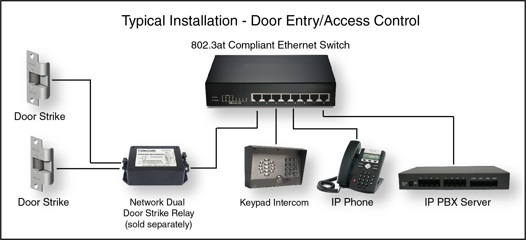 011214 Sip Outdoor Intercom With Keypad Cyberdata Corporation Relay Switch Ethernet Typical Installation Door Entry Access Control