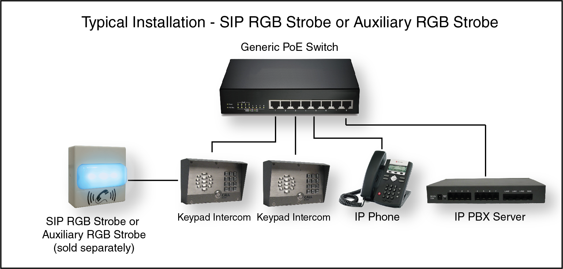 011214 Sip Outdoor Intercom With Keypad Enhanced 4 Digit Alarm By And Gate To Auxiliary Rgb Strobe Connections