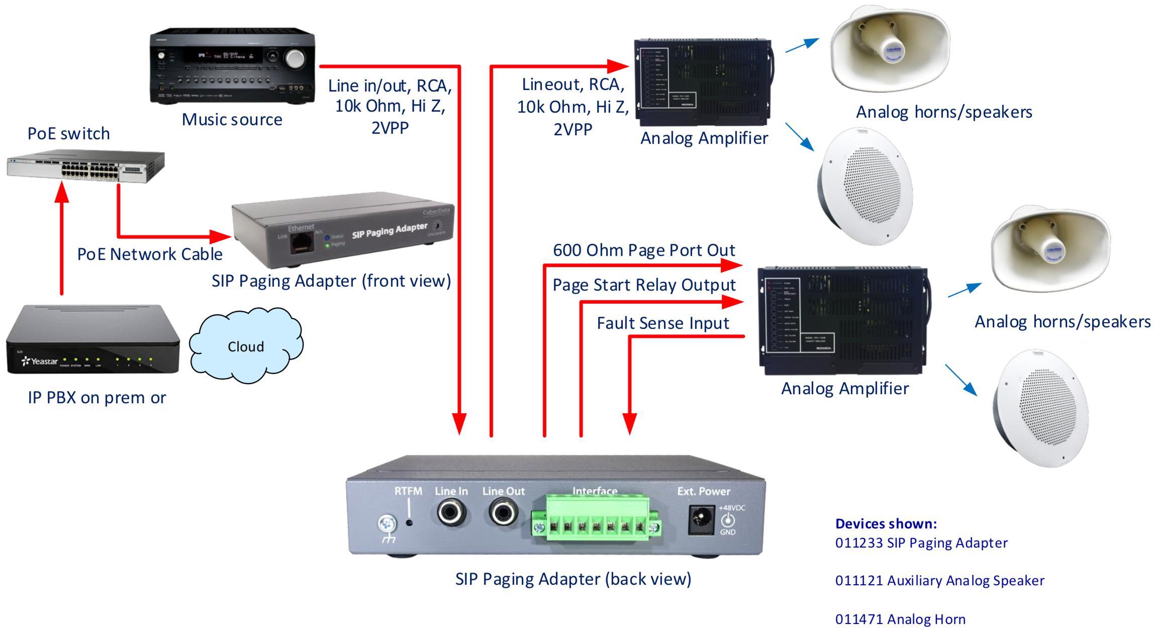 011233 Sip Paging Adapter Cyberdata Corporation