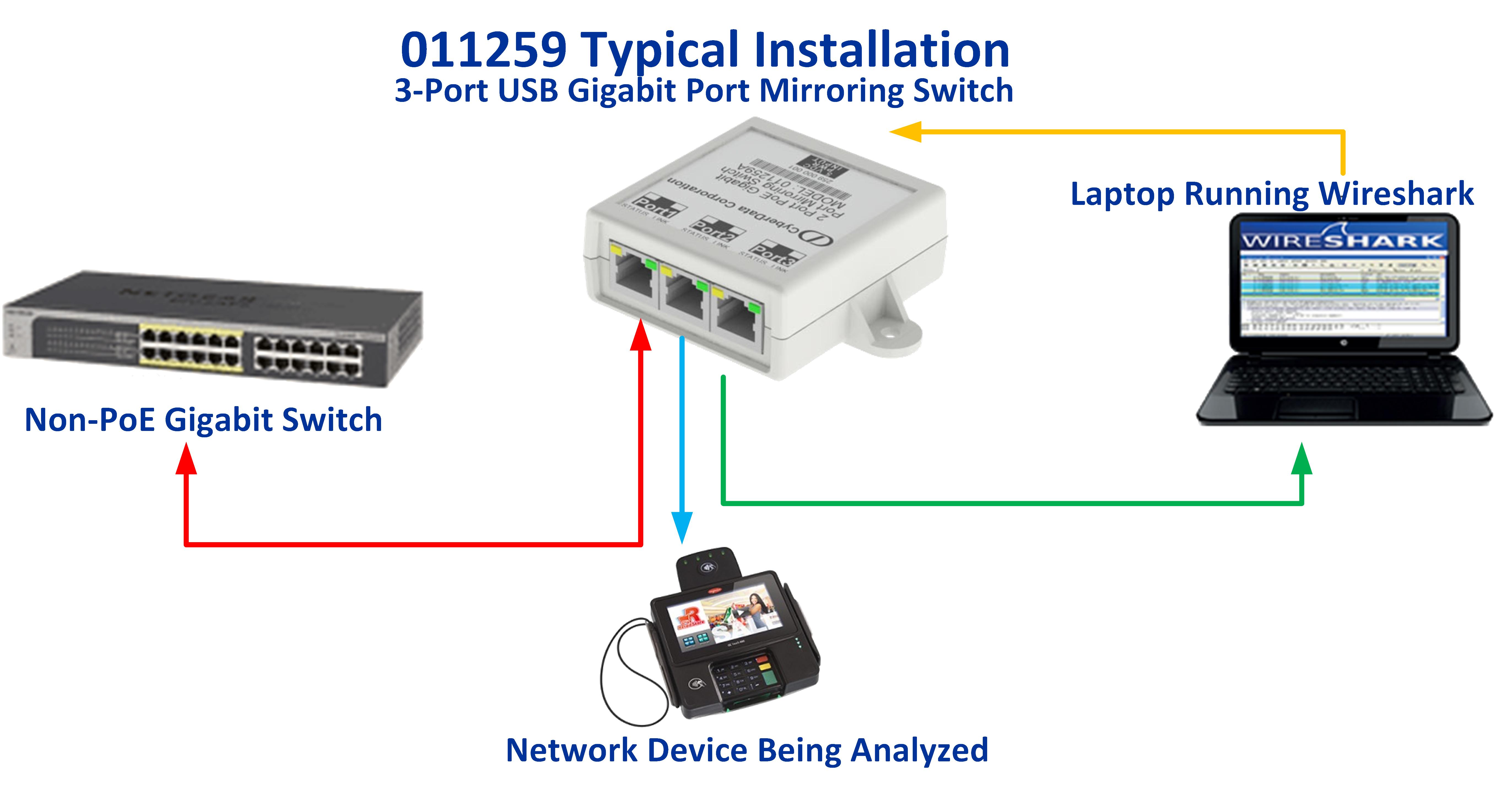 011259 2-Port USB Gigabit Port Mirroring Switch