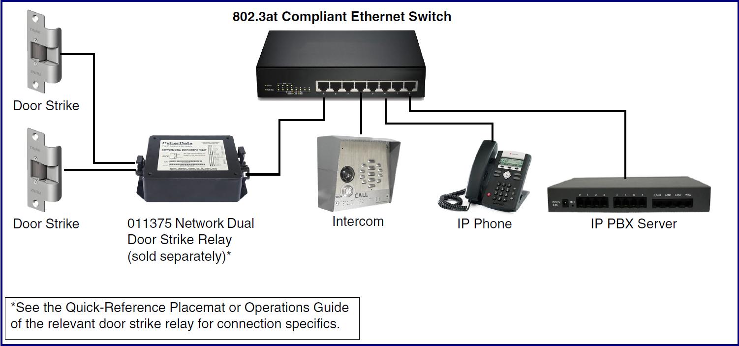 011410 Sip Enabled H264 Video Outdoor Intercom Cyberdata Corporation Ip Pbx Wiring Diagram Typical Installation