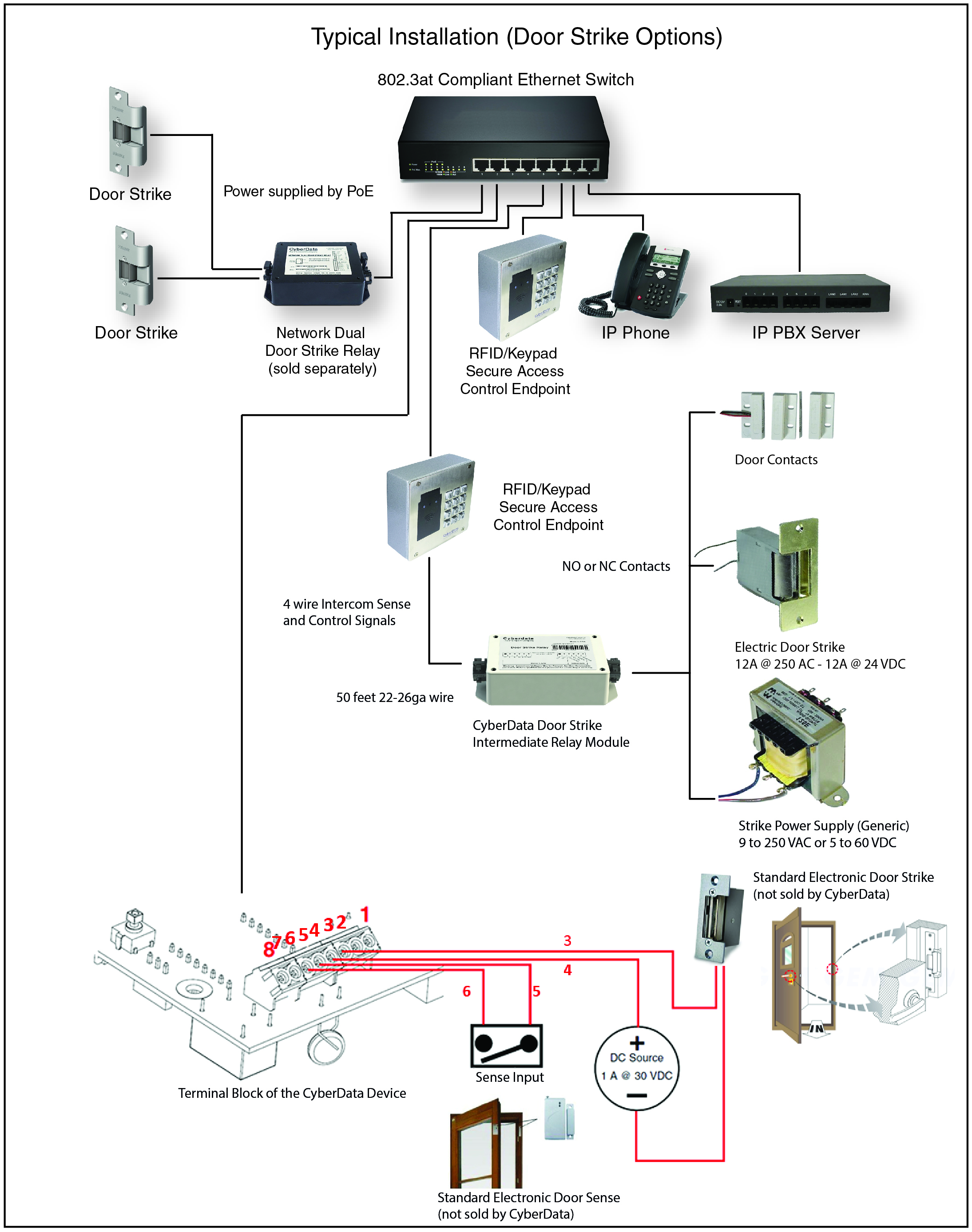 011426 Rfid Keypad Secure Access Control Endpoint Cyberdata 4 Wire Intercom Diagram Typical Installation
